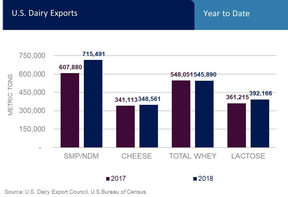Top Charts | U S  Dairy Export Council