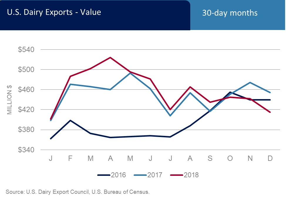 Top Charts | U S  Dairy Export Council