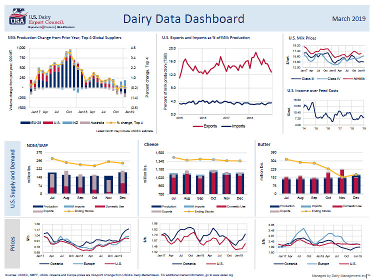 October Dashboard